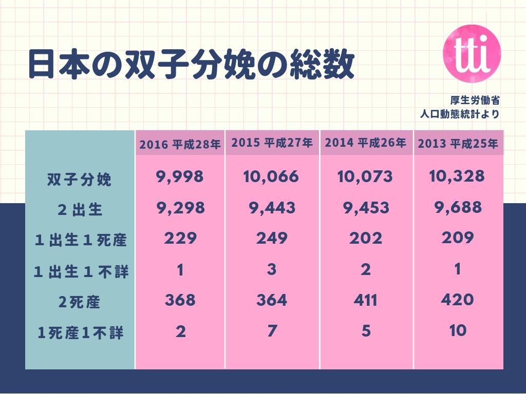 日本の双子分娩の総数
