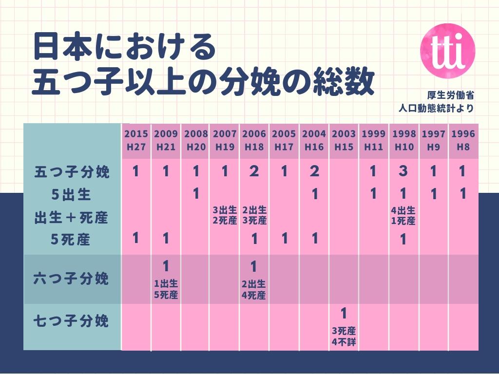日本の五つ子以上の分娩の総数