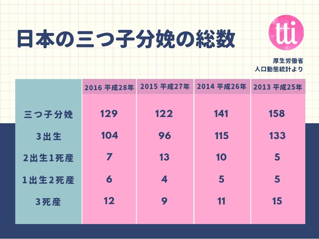 日本の三つ子分娩の総数